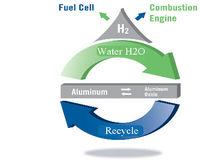 Hydrogen power techdiagram