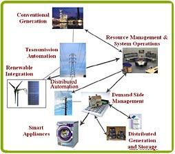Smart grid1