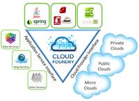 Cloud foundry diagram