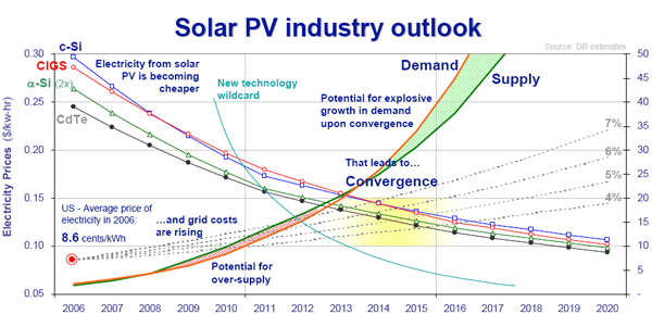 Grid parity chart-stephen-orourke
