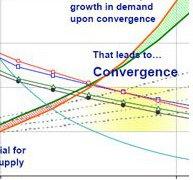 Closeup of chart solar costs