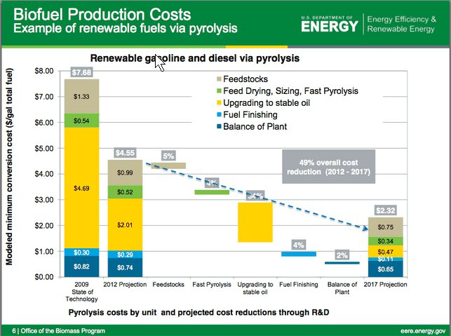 Doe pyrolysis costs