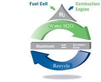 Hydrogen power techdiagram