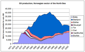 400px-Oil_production_Norwegian_North_Sea