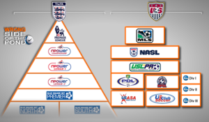 Us-and-english-soccer-pyramids