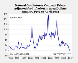 Gas futures prices