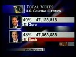 2000 result