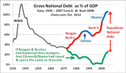 US-national-debt-GDP-graph