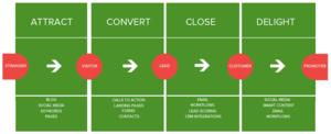 Inbound-marketing-methodology-by-guavabox