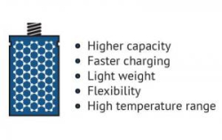 Graphene-battery-image-img_assist-300x190