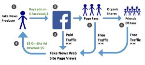 FB_FakeNews_Cycle