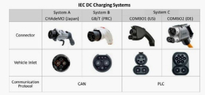 Fast-charging-all-standards