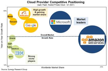 Synergy cloud chart